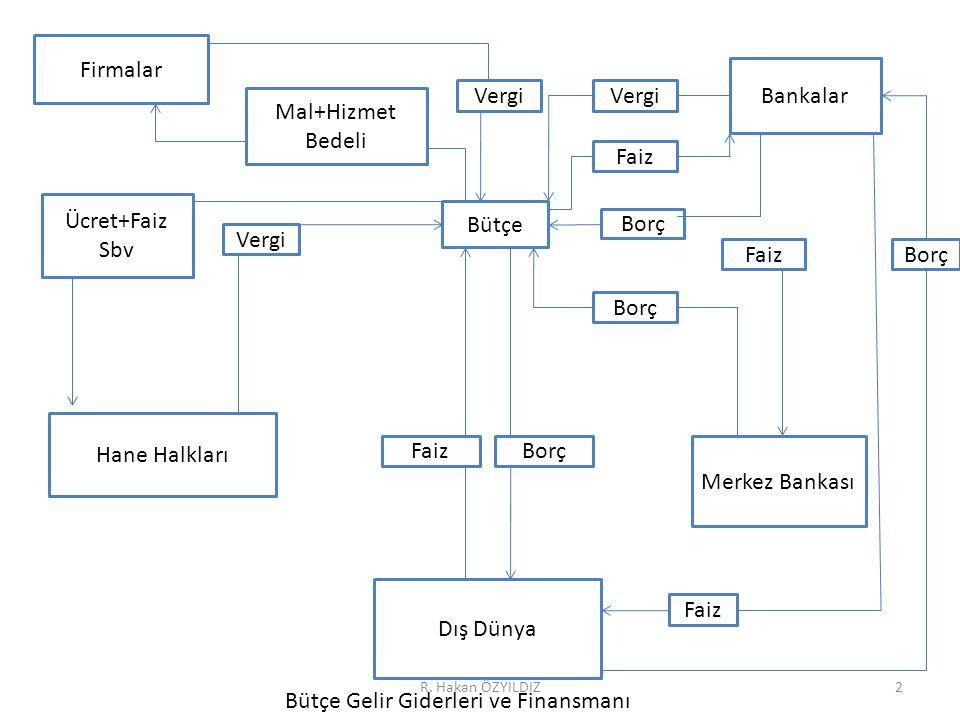 Firmalar Mal+Hizmet Bedeli Vergi Bankalar Faiz Borç Bütçe Ücret+Faiz Sbv Vergi Borç FaizBorç Hane Halkları FaizBorç Dış Dünya Merkez Bankası Faiz Bütç