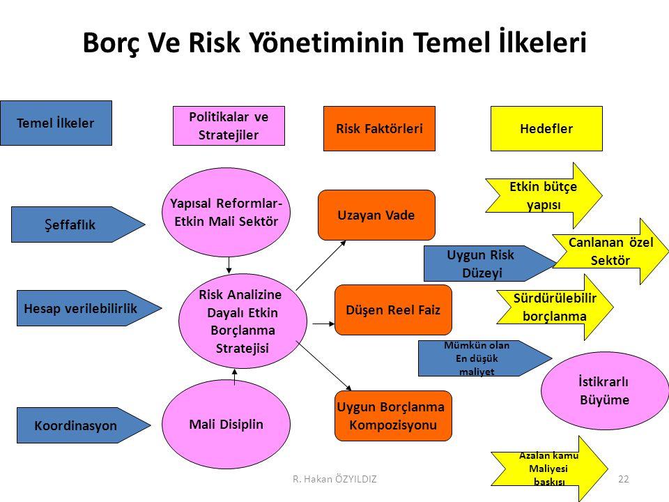22 Borç Ve Risk Yönetiminin Temel İlkeleri Ş effaflık Hesap verilebilirlik Koordinasyon Temel İlkeler Politikalar ve Stratejiler Risk FaktörleriHedefl