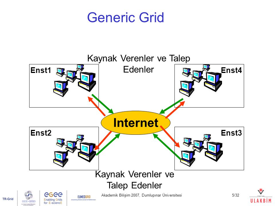 Akademik Bilişim 2007, Dumlupınar Üniversitesi6/32 Generic Grid Gönüllü Grid: Herkes kaynak verebilir Heterojen kaynak kullanılabilir, bu kaynaklar istendiğinde çıkarılabilir Paylaşan enstitü kullanıcılarının herhangi birisi işi için kullanabilir Kaynak veren ve kullananların sayısı yaklaşık olarak eşittir: V ~ K Örnekler: Globus Toolkit-2 grid yapıları Problemler: Sunucu ve istemci grid yazılımlarının kurulumu zordur Gönüllü grid yapıları güvenilir ve kararlı değildir