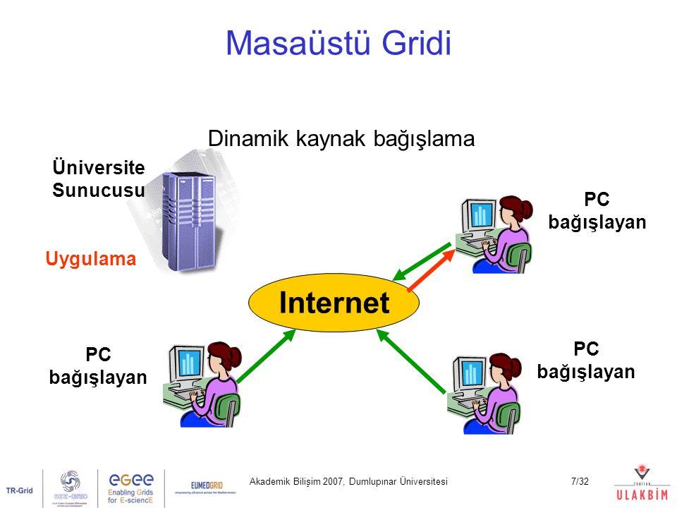 Akademik Bilişim 2007, Dumlupınar Üniversitesi8/32 Masaüstü Gridi – Sunucu/İstemci Paralelleştirme Internet Sunucu İstemci-1 İstemci-2 İstemci-3 İstemci-N DG Server