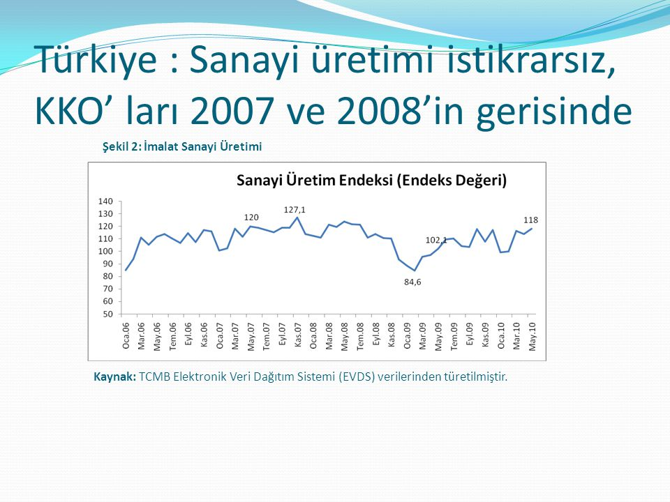 Türkiye : Sanayi üretimi istikrarsız, KKO' ları 2007 ve 2008'in gerisinde Kaynak: TCMB Elektronik Veri Dağıtım Sistemi (EVDS) verilerinden türetilmişt