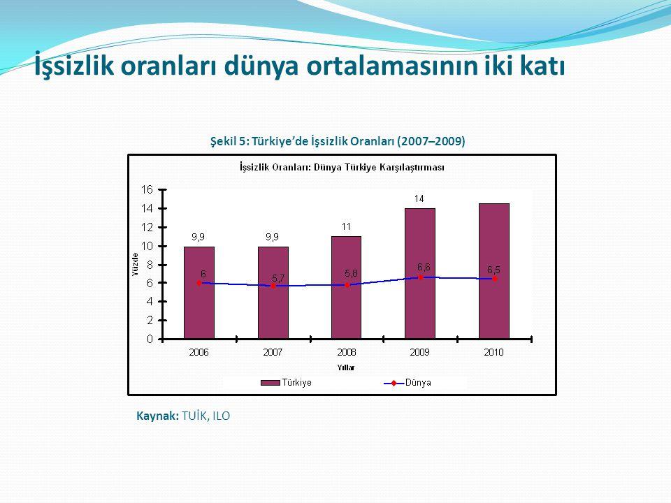 İşsizlik oranları dünya ortalamasının iki katı Şekil 5: Türkiye'de İşsizlik Oranları (2007–2009) Kaynak: TUİK, ILO