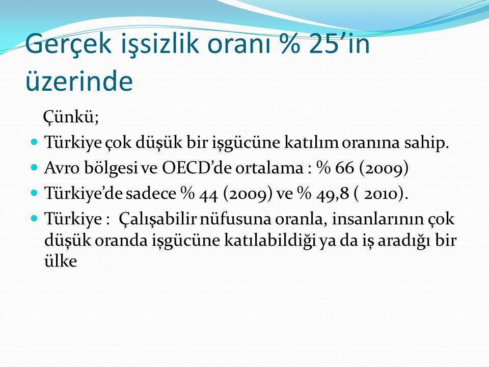 Gerçek işsizlik oranı % 25'in üzerinde Çünkü; Türkiye çok düşük bir işgücüne katılım oranına sahip. Avro bölgesi ve OECD'de ortalama : % 66 (2009) Tür