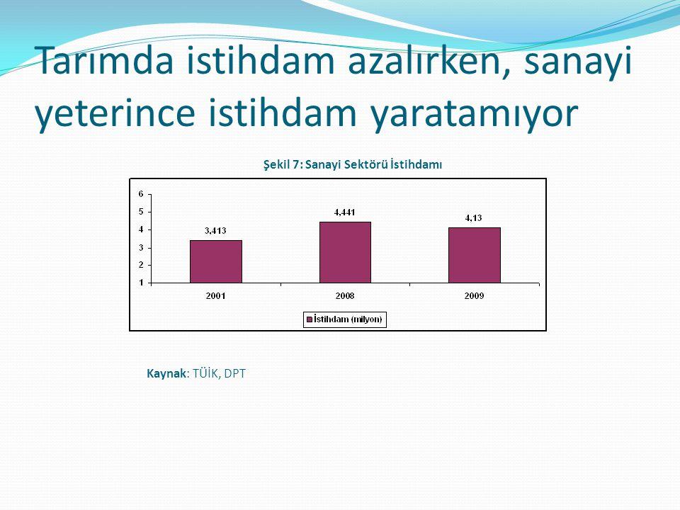 Tarımda istihdam azalırken, sanayi yeterince istihdam yaratamıyor Kaynak: TÜİK, DPT Şekil 7: Sanayi Sektörü İstihdamı