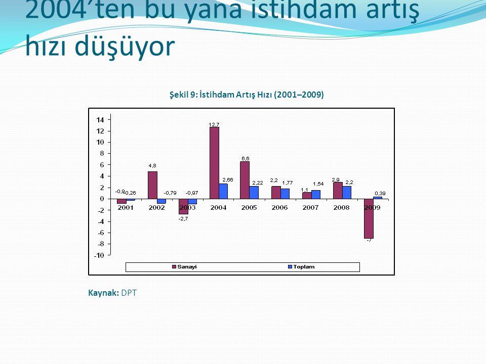 2004'ten bu yana istihdam artış hızı düşüyor Şekil 9: İstihdam Artış Hızı (2001–2009) Kaynak: DPT