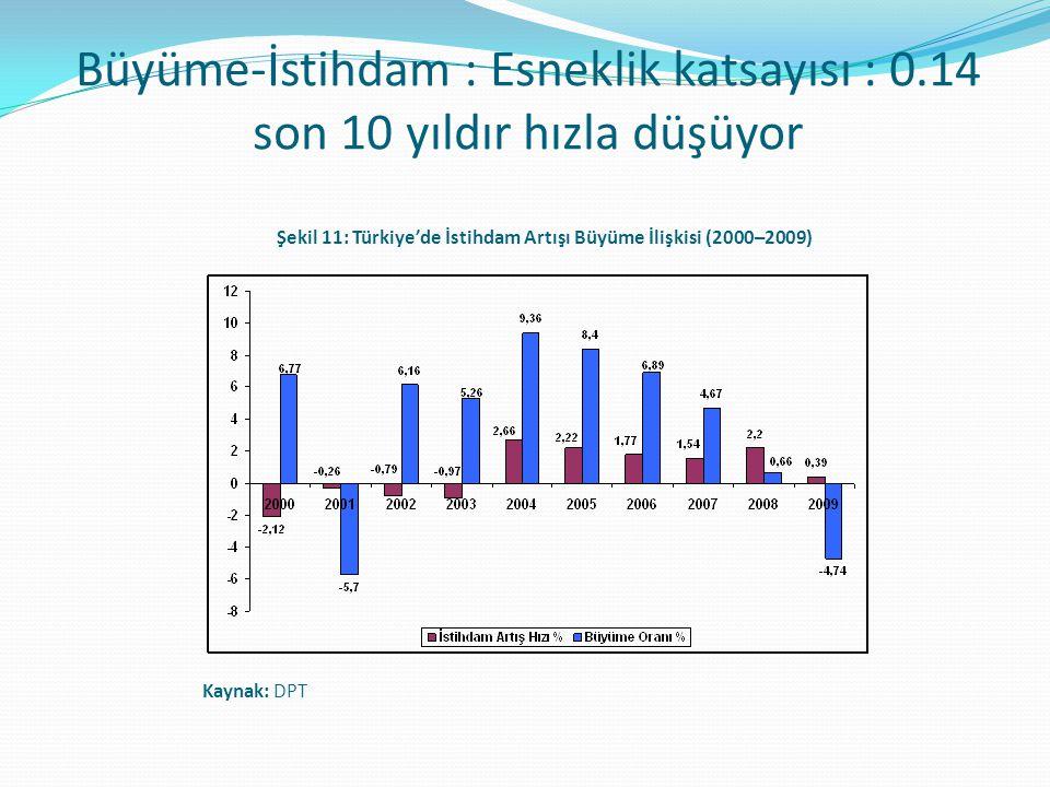 Büyüme-İstihdam : Esneklik katsayısı : 0.14 son 10 yıldır hızla düşüyor Şekil 11: Türkiye'de İstihdam Artışı Büyüme İlişkisi (2000–2009) Kaynak: DPT