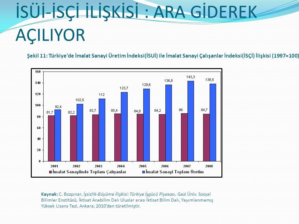 İSÜİ-İSÇİ İLİŞKİSİ : ARA GİDEREK AÇILIYOR Şekil 11: Türkiye'de İmalat Sanayi Üretim İndeksi(İSUİ) ile İmalat Sanayi Çalışanlar İndeksi(İSÇİ) İlişkisi