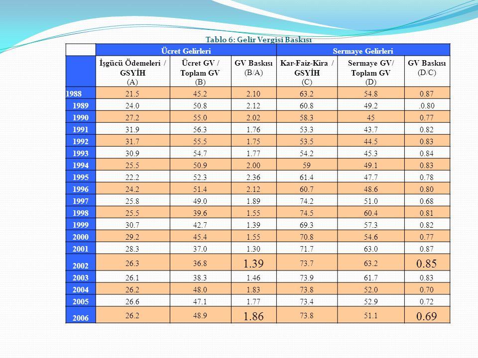 Tablo 6: Gelir Vergisi Baskısı Ü cret Gelirleri Sermaye Gelirleri İşg ü c ü Ö demeleri / GSYİH (A) Ü cret GV / Toplam GV (B) GV Baskısı (B/A) Kar-Faiz