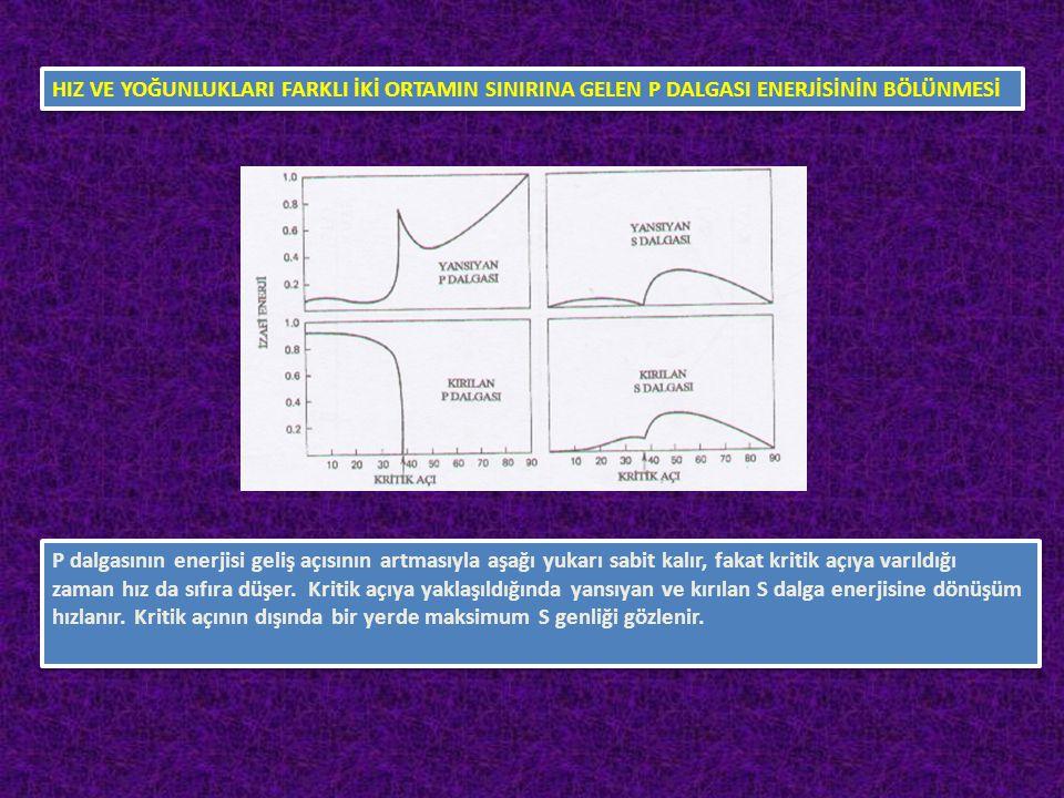 HIZ VE YOĞUNLUKLARI FARKLI İKİ ORTAMIN SINIRINA GELEN P DALGASI ENERJİSİNİN BÖLÜNMESİ P dalgasının enerjisi geliş açısının artmasıyla aşağı yukarı sab