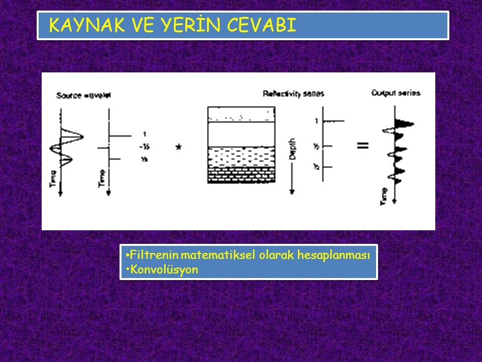 KAYNAK VE YERİN CEVABI Filtrenin matematiksel olarak hesaplanması Konvolüsyon Filtrenin matematiksel olarak hesaplanması Konvolüsyon