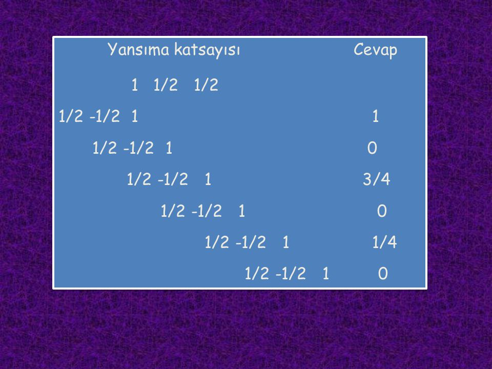 Yansıma katsayısıCevap 1 1/2 1/2 1/2 -1/2 1 1 1/2 -1/2 1 0 1/2 -1/2 1 3/4 1/2 -1/2 1 0 1/2 -1/2 1 1/4 1/2 -1/2 1 0 Yansıma katsayısıCevap 1 1/2 1/2 1/