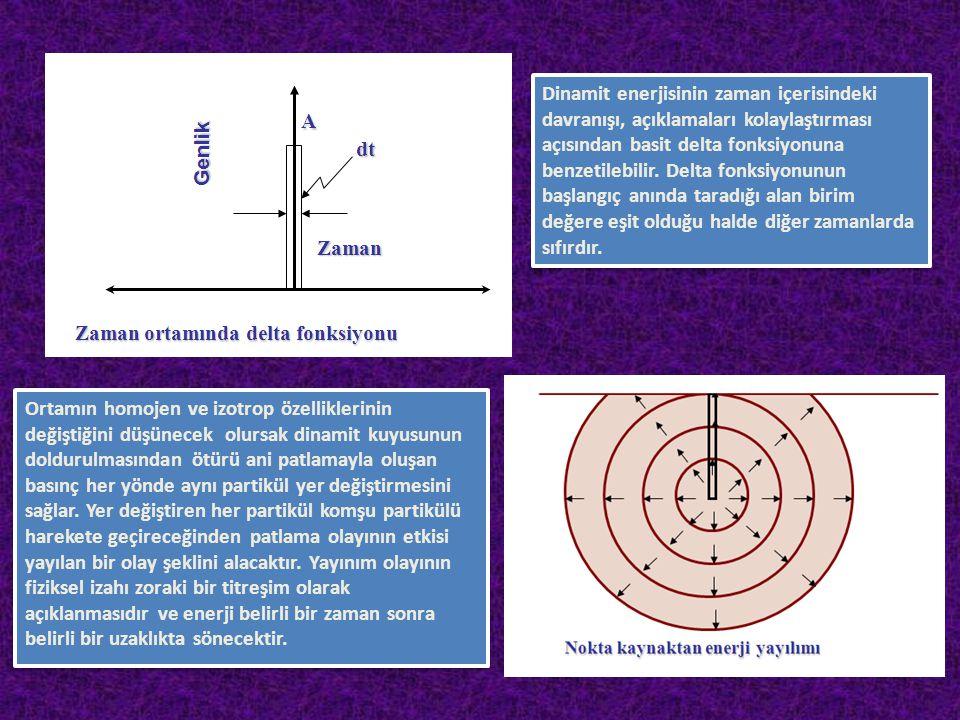 Dinamit enerjisinin zaman içerisindeki davranışı, açıklamaları kolaylaştırması açısından basit delta fonksiyonuna benzetilebilir. Delta fonksiyonunun