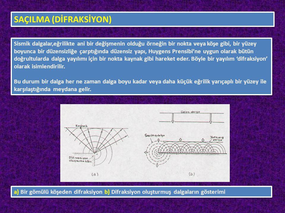 SAÇILMA (DİFRAKSİYON) Sismik dalgalar,eğrilikte ani bir değişmenin olduğu örneğin bir nokta veya köşe gibi, bir yüzey boyunca bir düzensizliğe çarptığ