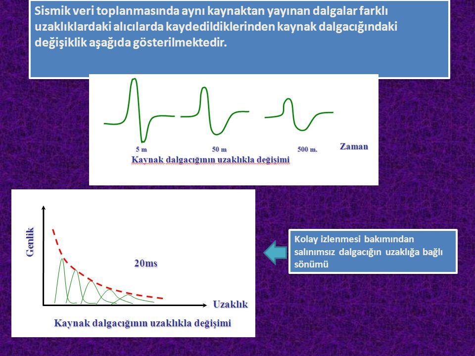 Sismik veri toplanmasında aynı kaynaktan yayınan dalgalar farklı uzaklıklardaki alıcılarda kaydedildiklerinden kaynak dalgacığındaki değişiklik aşağıd