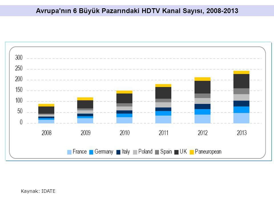 Kaynak: IDATE Avrupa nın 6 Büyük Pazarındaki HDTV Kanal Sayısı, 2008-2013