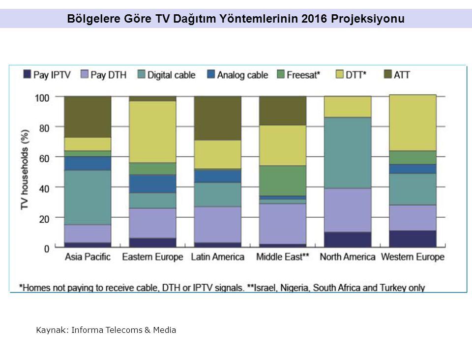 Kaynak: Informa Telecoms & Media Bölgelere Göre TV Dağıtım Yöntemlerinin 2016 Projeksiyonu