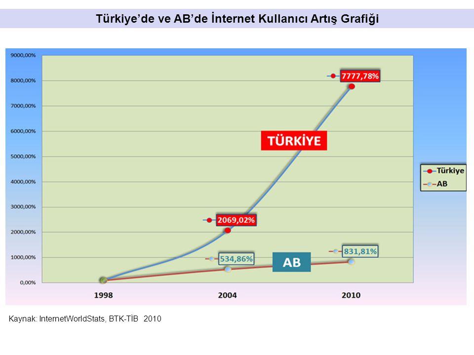 Kaynak: InternetWorldStats, BTK-TİB 2010 Türkiye'de ve AB'de İnternet Kullanıcı Artış Grafiği