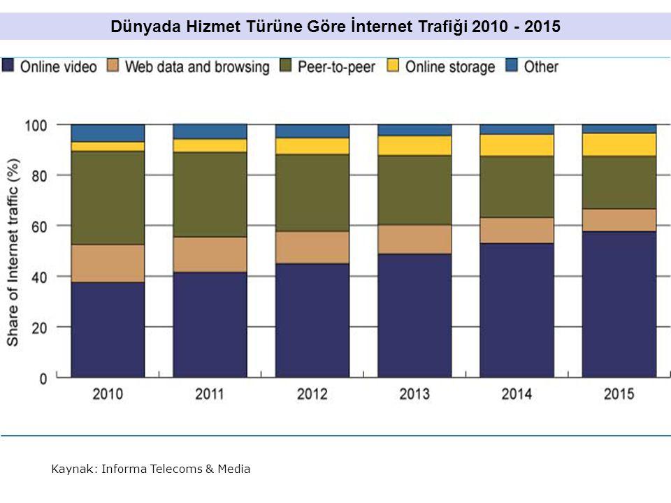 Kaynak: Informa Telecoms & Media Dünyada Hizmet Türüne Göre İnternet Trafiği 2010 - 2015