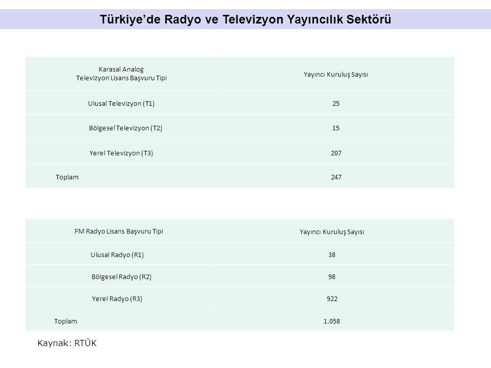 Türkiye'de Radyo ve Televizyon Yayıncılık Sektörü Kaynak: RTÜK