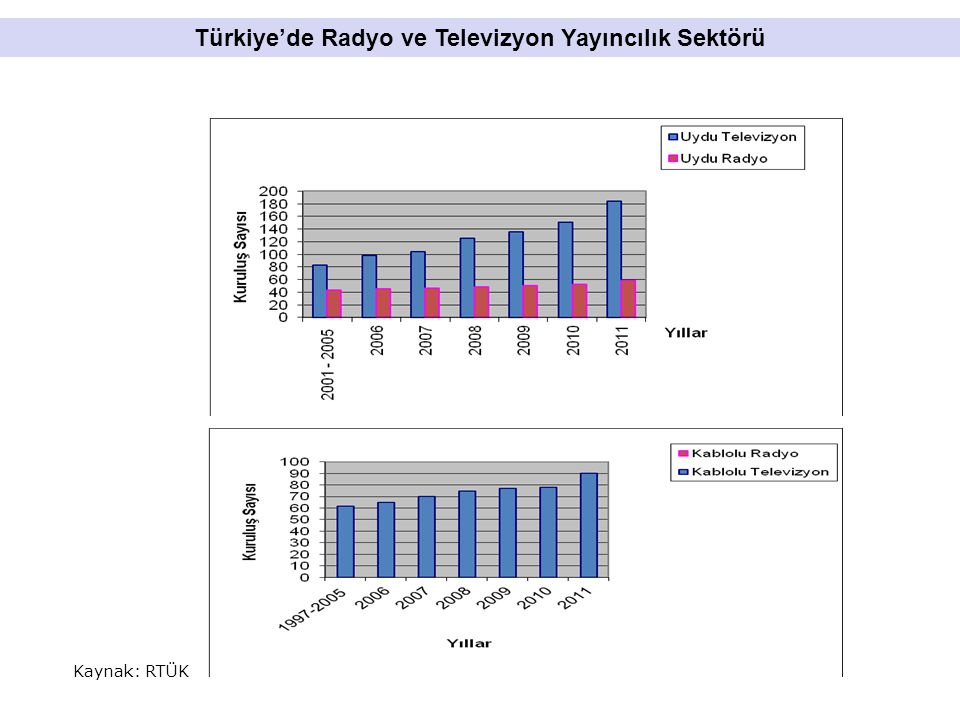 Kaynak: Informa Telecoms & Media Bölgelere Göre Sayısal Yayın Projeksiyonu, 2011-2016