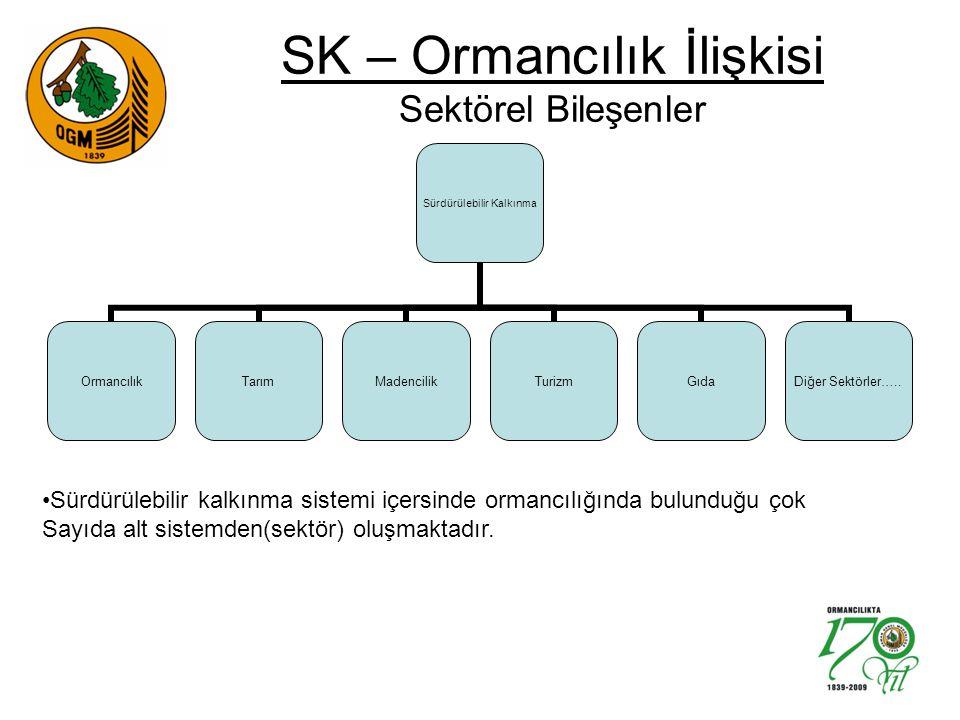 SK – Ormancılık İlişkisi Sektörel Bileşenler Sürdürülebilir Kalkınma OrmancılıkTarımMadencilikTurizmGıda Diğer Sektörler….. Sürdürülebilir kalkınma si