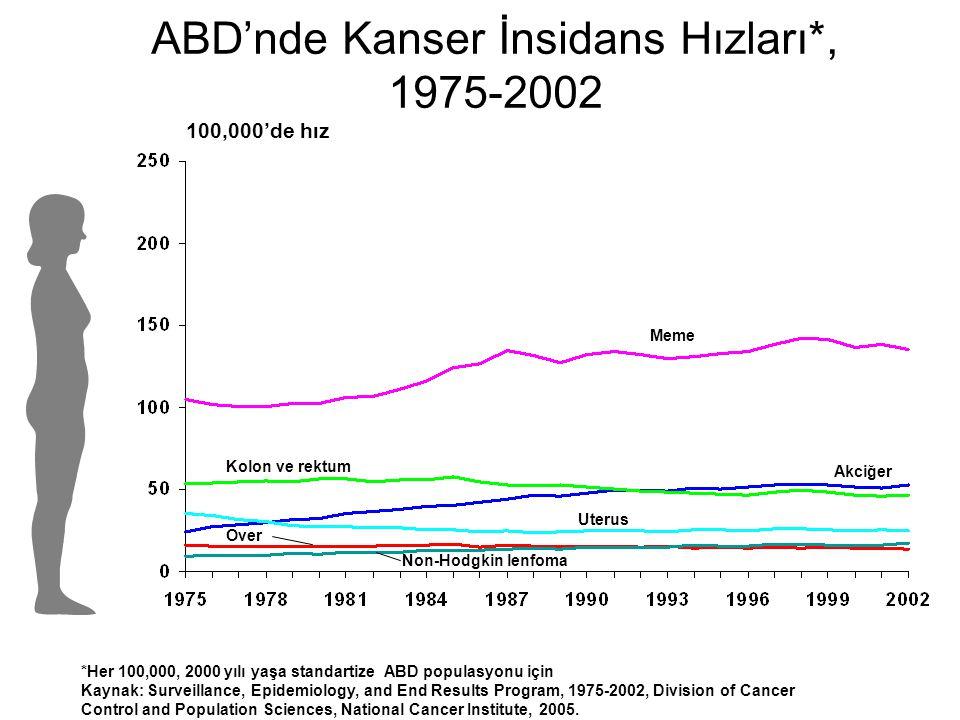 ABD'nde Kanser İnsidans Hızları*, 1975-2002 Kolon ve rektum 100,000'de hız Meme Akciğer Uterus Over Non-Hodgkin lenfoma *Her 100,000, 2000 yılı yaşa s