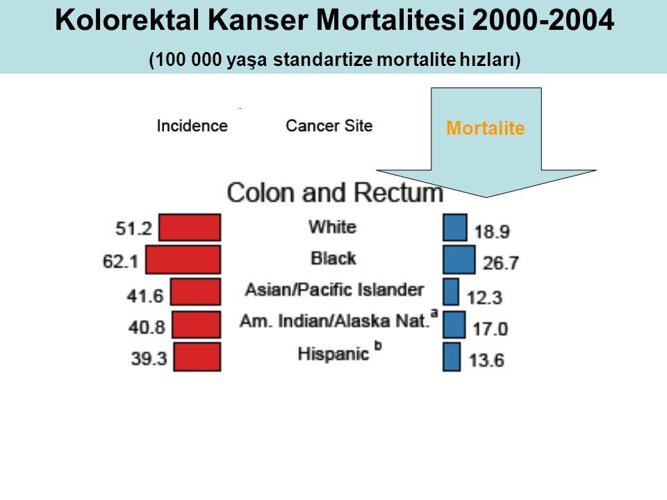 Mortalite Kolorektal Kanser Mortalitesi 2000-2004 (100 000 yaşa standartize mortalite hızları)