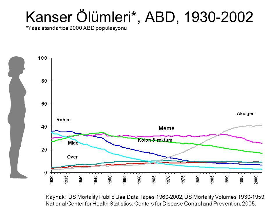 Kanser Ölümleri*, ABD, 1930-2002 Akciğer Kolon & rektum Rahim Mide Meme Over *Yaşa standartize 2000 ABD populasyonu Kaynak: US Mortality Public Use Da