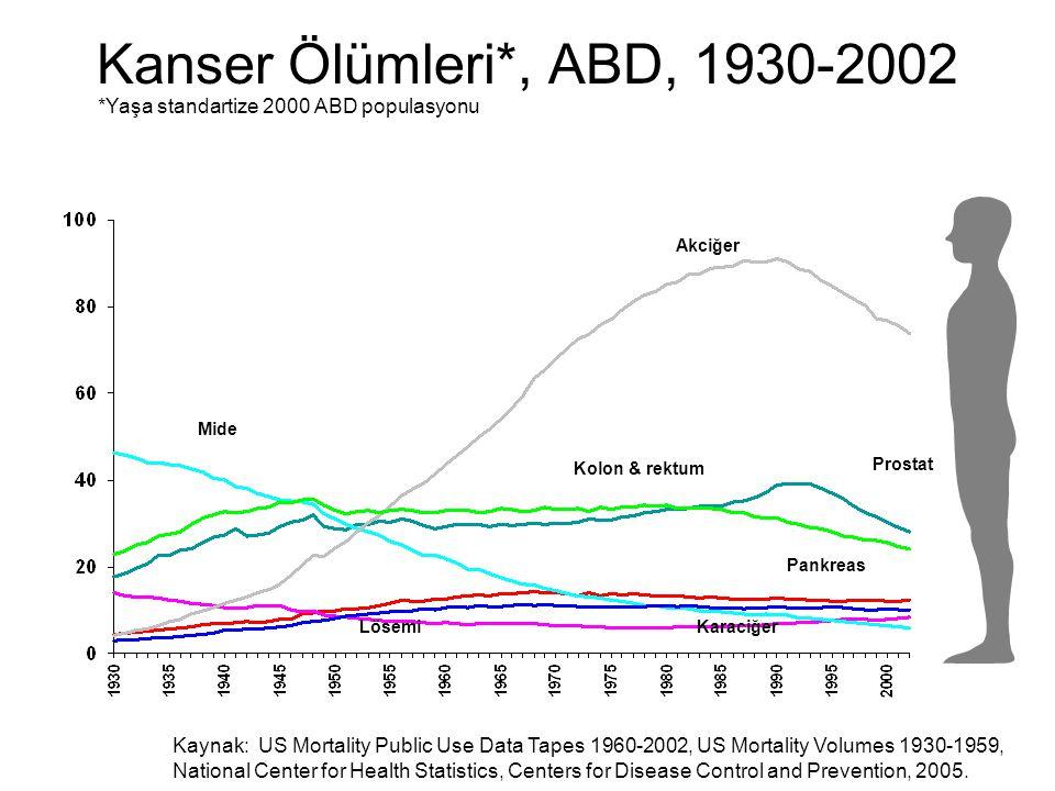 Kanser Ölümleri*, ABD, 1930-2002 *Yaşa standartize 2000 ABD populasyonu Kaynak: US Mortality Public Use Data Tapes 1960-2002, US Mortality Volumes 193