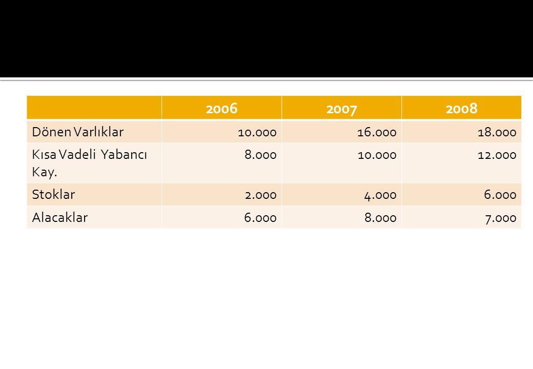200620072008 Dönen Varlıklar10.00016.00018.000 Kısa Vadeli Yabancı Kay.