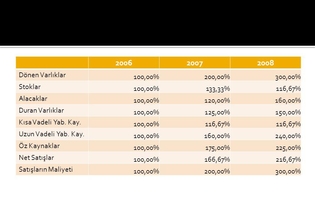 200620072008 Dönen Varlıklar 100,00%200,00%300,00% Stoklar 100,00%133,33%116,67% Alacaklar 100,00%120,00%160,00% Duran Varlıklar 100,00%125,00%150,00% Kısa Vadeli Yab.