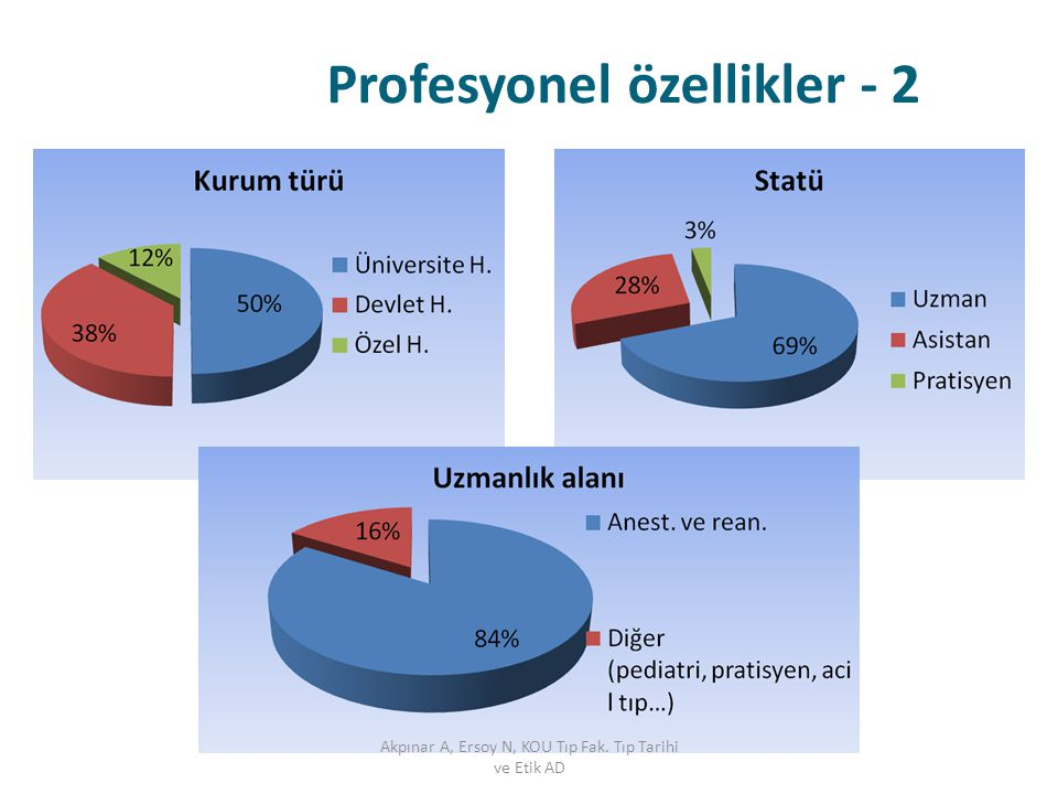 Profesyonel özellikler - 2 Akpınar A, Ersoy N, KOU Tıp Fak. Tıp Tarihi ve Etik AD