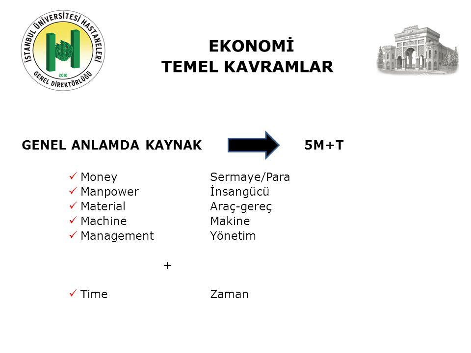 EKONOMİ TEMEL KAVRAMLAR GENEL ANLAMDA KAYNAK 5M+T MoneySermaye/Para Manpowerİnsangücü MaterialAraç-gereç MachineMakine ManagementYönetim + TimeZaman