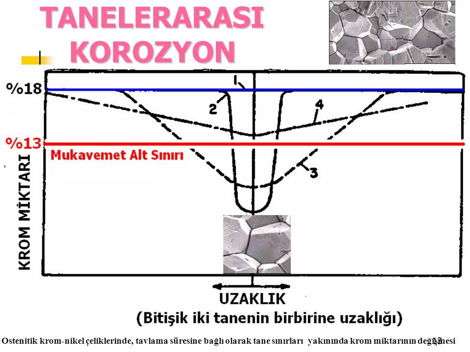 13. TANELERARASI KOROZYON. Ostenitik krom-nikel çeliklerinde, tavlama süresine bağlı olarak tane sınırları yakınında krom miktarının değişmesi
