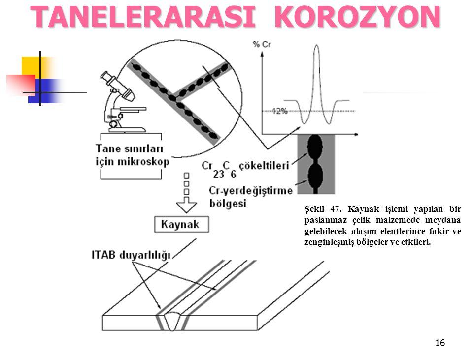 16 TANELERARASI KOROZYON Şekil 47. Kaynak işlemi yapılan bir paslanmaz çelik malzemede meydana gelebilecek alaşım elentlerince fakir ve zenginleşmiş b