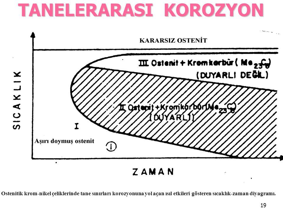 19 TANELERARASI KOROZYON Ostenitik krom-nikel çeliklerinde tane sınırları korozyonuna yol açan ısıl etkileri gösteren sıcaklık-zaman diyagramı.