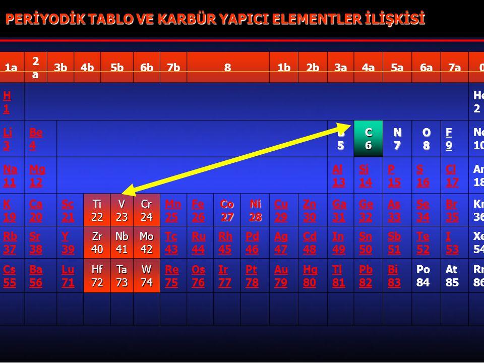 24 1a 2a2a 3b4b5b6b7b81b2b3a4a5a6a7a0 H1H1 He 2 Li 3 Be 4 B5B5B5B5 C6C6C6C6N7 O8O8O8O8 F9F9 Ne 10 Na 11 Mg 12 Al 13 Si 14 P 15 S 16 Cl 17 Ar 18 K 19 C