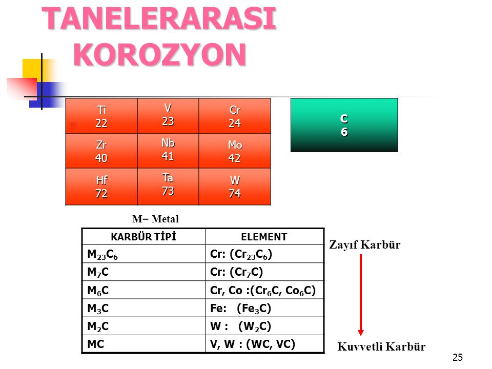 25. Ti22 V 23 Cr 24 Zr 40 Nb 41 Mo 42 Hf 72 Ta 73 W 74 TANELERARASI KOROZYON C6C6C6C6 KARBÜR TİPİELEMENT M 23 C 6 Cr: (Cr 23 C 6 ) M7CM7CCr: (Cr 7 C)
