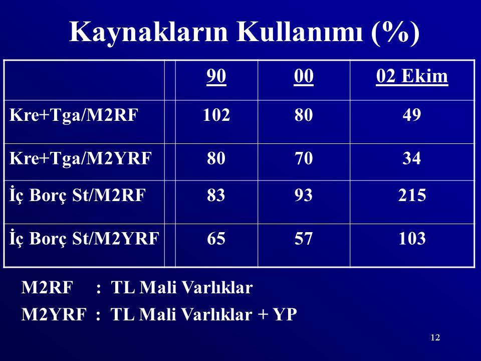 12 Kaynakların Kullanımı (%) 900002 Ekim Kre+Tga/M2RF1028049 Kre+Tga/M2YRF807034 İç Borç St/M2RF8393215 İç Borç St/M2YRF6557103 M2RF : TL Mali Varlıklar M2YRF : TL Mali Varlıklar + YP