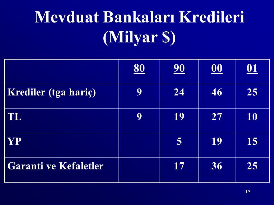 13 Mevduat Bankaları Kredileri (Milyar $) 80900001 Krediler (tga hariç)9244625 TL9192710 YP51915 Garanti ve Kefaletler173625