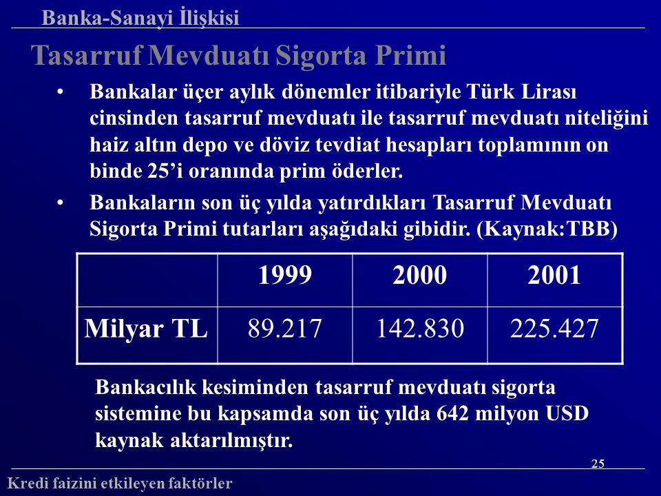 25 Banka-Sanayi İlişkisi Tasarruf Mevduatı Sigorta Primi Bankalar üçer aylık dönemler itibariyle Türk Lirası cinsinden tasarruf mevduatı ile tasarruf mevduatı niteliğini haiz altın depo ve döviz tevdiat hesapları toplamının on binde 25'i oranında prim öderler.