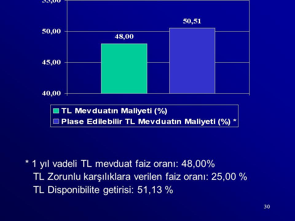 30 * 1 yıl vadeli TL mevduat faiz oranı: 48,00% TL Zorunlu karşılıklara verilen faiz oranı: 25,00 % TL Disponibilite getirisi: 51,13 %