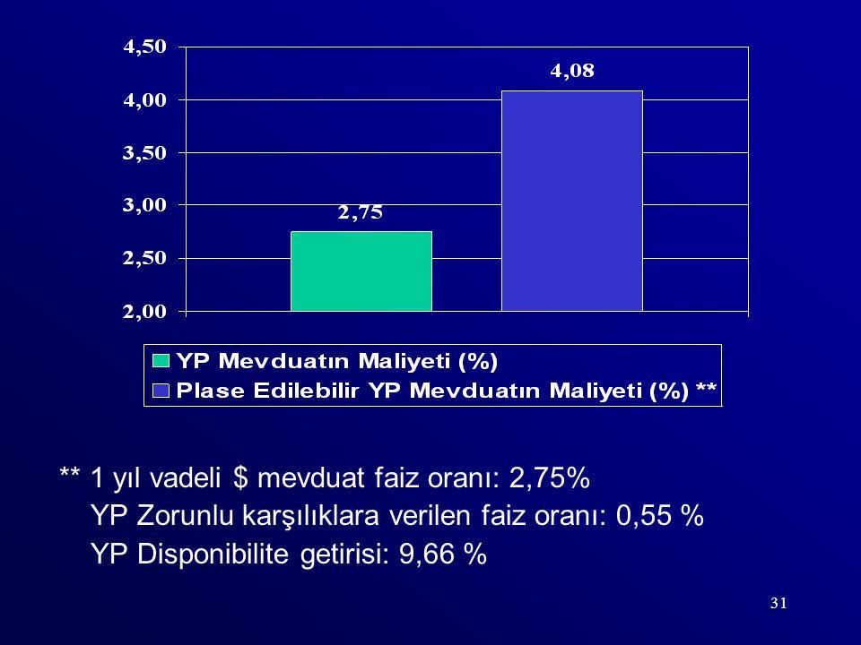 31 ** 1 yıl vadeli $ mevduat faiz oranı: 2,75% YP Zorunlu karşılıklara verilen faiz oranı: 0,55 % YP Disponibilite getirisi: 9,66 %