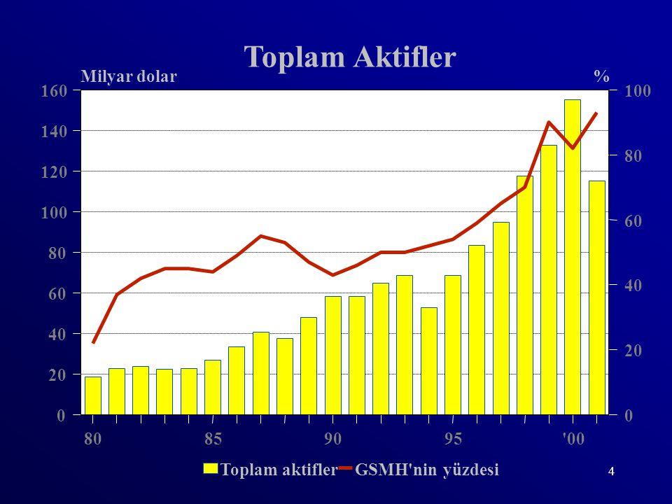 5 Banka-Sanayi İlişkisi Bankaların toplam kaynaklarının gayrisafi milli gelire oranı 2001 yılı sonu itibariyle % 93 olmuştur.
