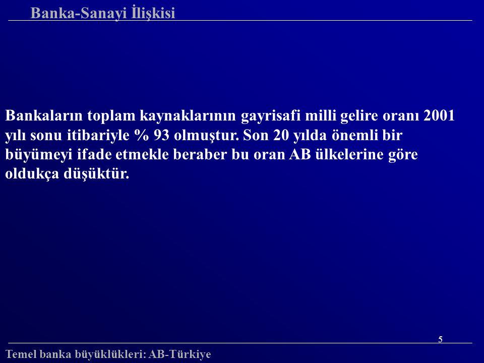 6 Avrupa Ülkeleri-Türkiye T.aktifler/Milli gelir (%) 1999 50 100 150 200 250 300 350 400 HolFra.Alm.Avu.Isp.Ing Ita.Tur.Yun.