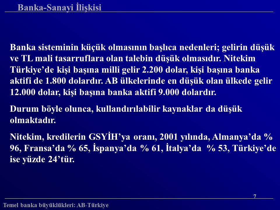 8 Avrupa Ülkeleri-Türkiye Krediler/GSYİH (2000-2001, %) 0 20 40 60 80 100 120 140 AlmAvuIngIspFraItaYunTur