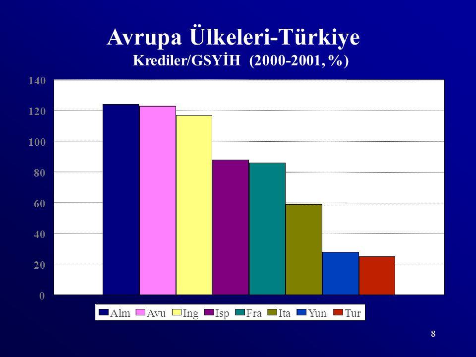 9 Banka-Sanayi İlişkisi Kredilerin toplam aktifler içindeki payı AB ülkelerinde % 35-50 arasındadır; Türkiye'de ise % 25'tir.