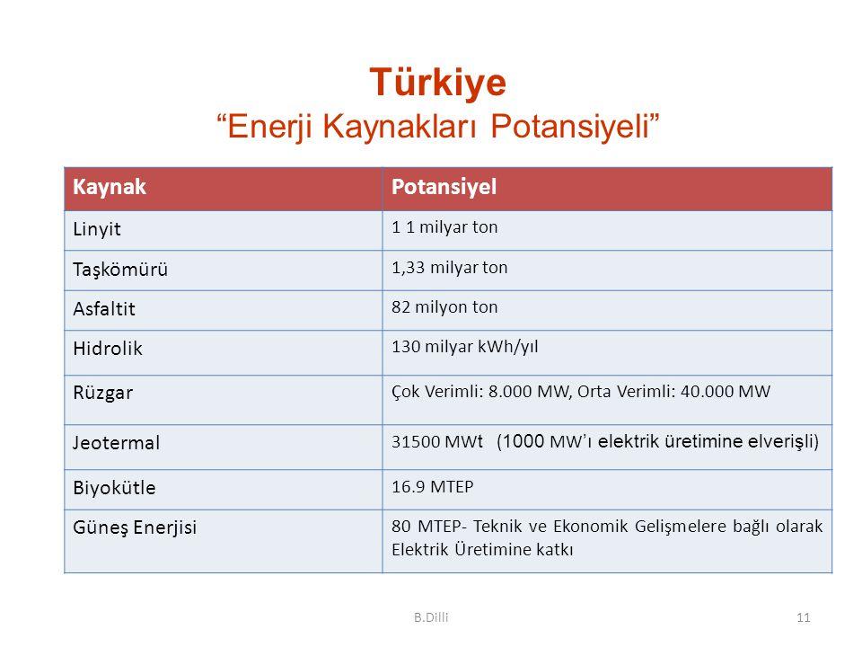 """11 Türkiye """"Enerji Kaynakları Potansiyeli"""" KaynakPotansiyel Linyit 1 1 milyar ton Taşkömürü 1,33 milyar ton Asfaltit 82 milyon ton Hidrolik 130 milyar"""
