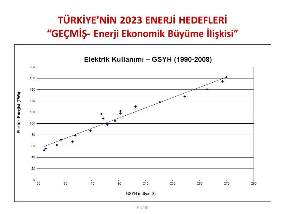 """TÜRKİYE'NİN 2023 ENERJİ HEDEFLERİ """"GEÇMİŞ- Enerji Ekonomik Büyüme İlişkisi"""" B.Dilli"""