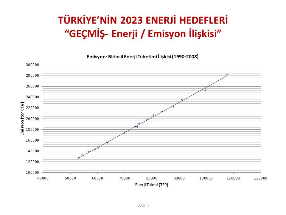 """TÜRKİYE'NİN 2023 ENERJİ HEDEFLERİ """"GEÇMİŞ- Enerji / Emisyon İlişkisi"""" B.Dilli"""